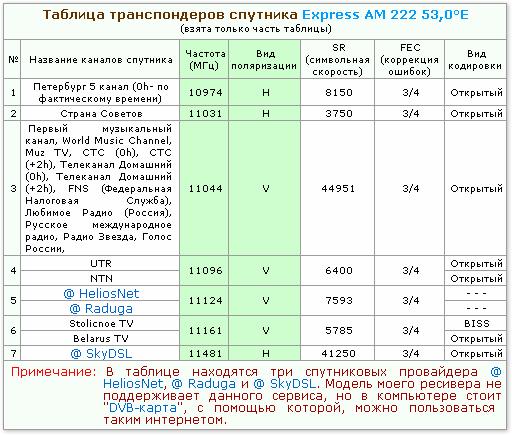 Установка спутниковой антенны. Выбор конвертера по таблице спутниковых транспондеров спутника Express AM 22