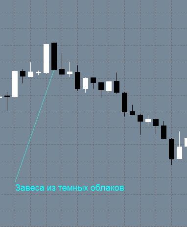 открытие торгов по золоту форекс